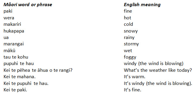 talking about the weather in te reo m u0101ori