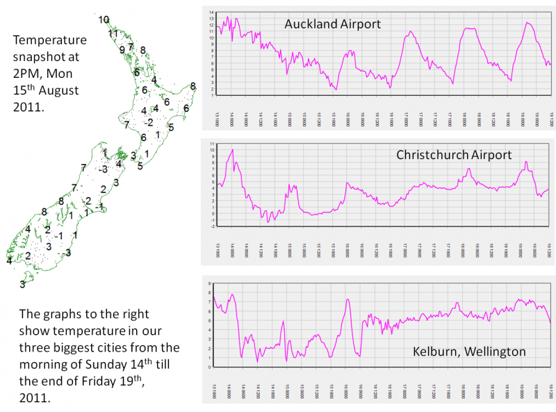 August 2011 temperature graphs at AKL, CHC & WLG airports