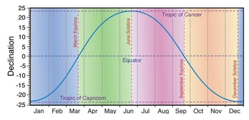 The Equinox Metservice Blog