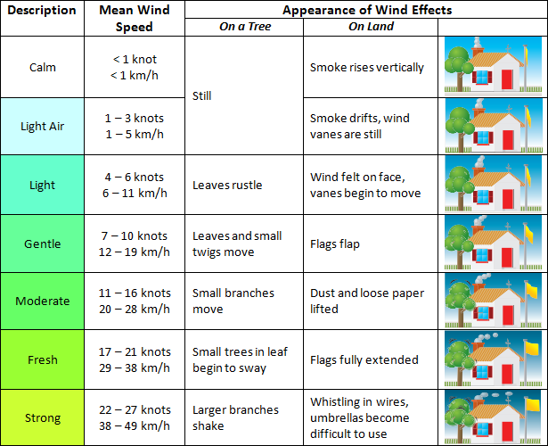 What is a fresh wind? An explanation of wind speeds and the