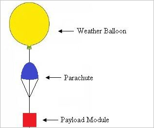 Weather balloon launch project metservice blog