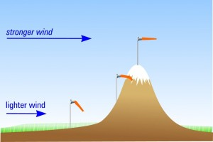 Typical variation of wind with height