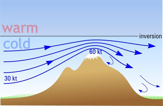 Wind accelerates between ridge top and inversion