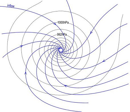 """Inflow into a tropical cyclone (southern hemisphere). The innermost circle represents the """"eye""""."""