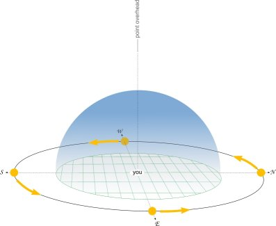 Sun_elevation_S_Pole