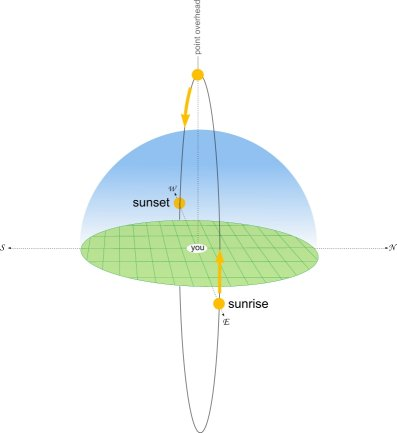 Sun_elevation_equator