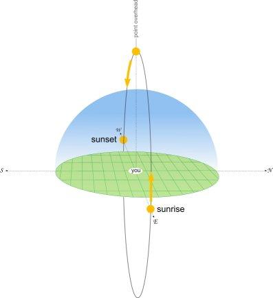 Sun_elevation_equator