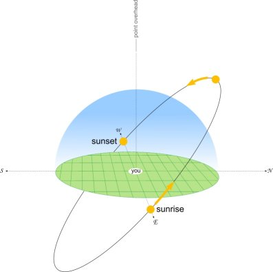 Sun_elevation_equinox