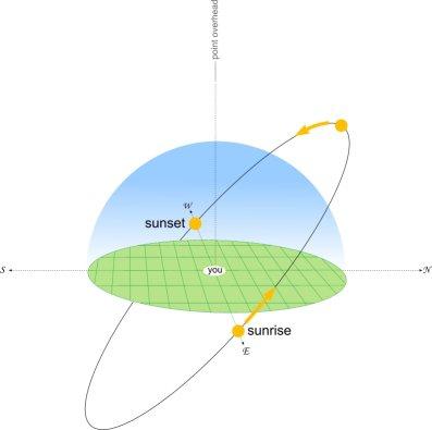 Sun_elevation_equinox