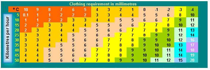 Steadman's Clothing index (1971) gives the thickness of clothing required to maintain thermal equilibrium in a cool wind.  It assumes standard wool/cotton clothing covering 85% if the body including a hat and gloves/mittens.