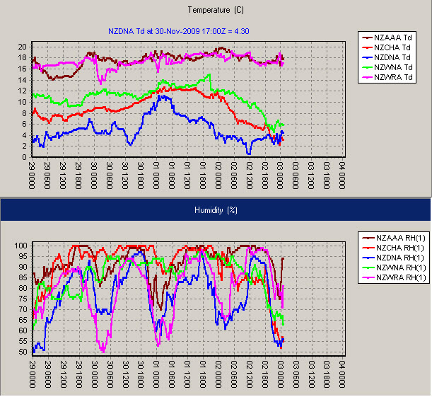 Dew point (degrees C) above and Relative Humidity % below for WRA Whangarei, AAA Auckland, WNA Wellington, CHA Christchurch and DNA Dunedin  . Timesteps are in UTC so 010000=1pm Tues 1 Dec 2009, 020000=1pm Wed 2 Dec, etc