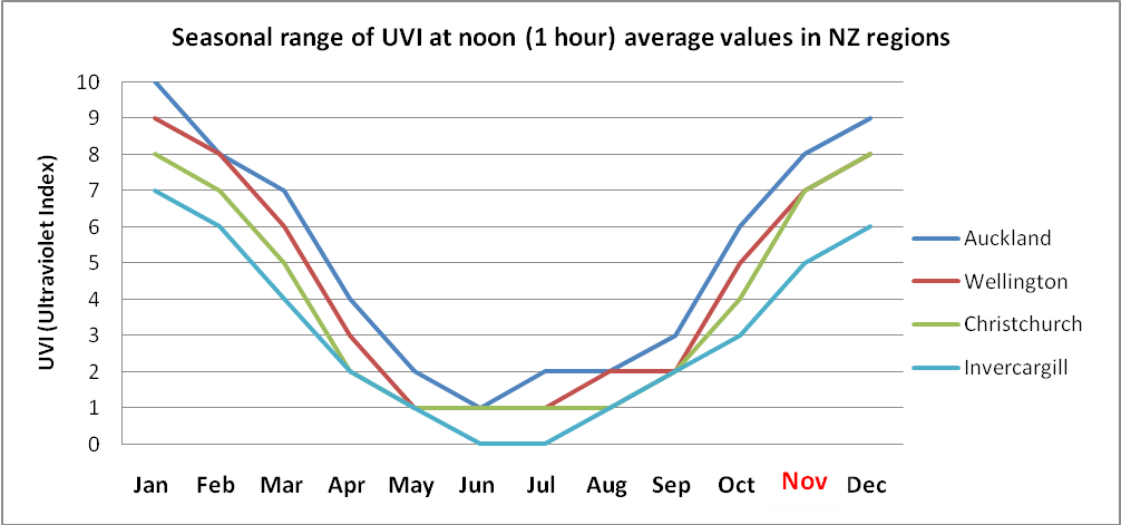 Graph based on data from a National Institute for Water & Atmospheric Research (NIWA) report on Climatology of UVI for NZ