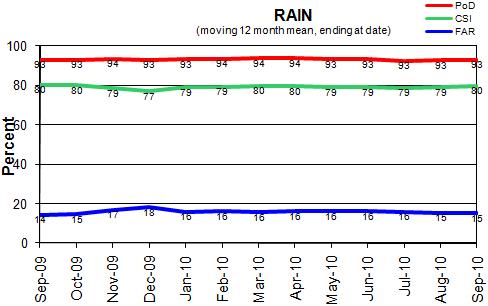 Statistics Rain