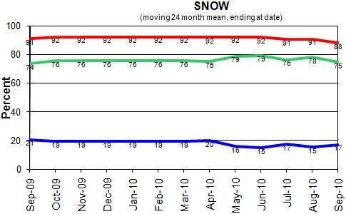 Statistics Snow