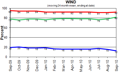 Statistics Wind