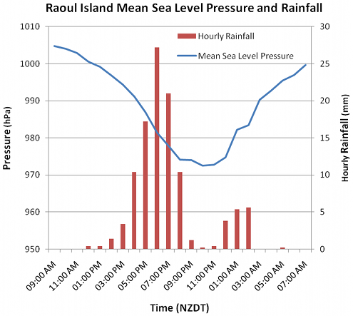 Raoul MSLP and Rainfall