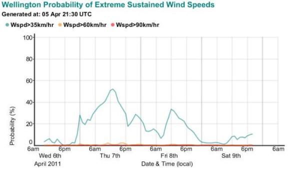 Forecast probability of wind speed exceeding specified thresholds at Wellington Airport.
