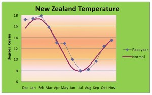 2011 - The Weather in Review | MetService Blog