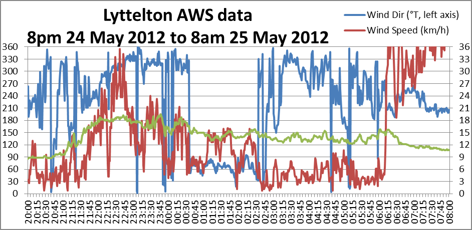 Lyttleton AWS data 8pm 24 May - 8am 25 May 2012
