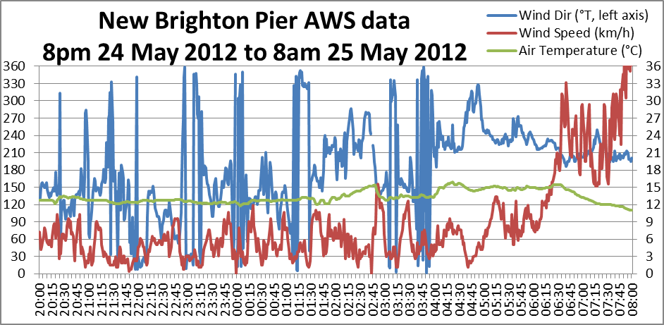 New Brighton Pier AWS data 8pm 24 May - 8am 25 May 2012