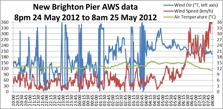 New Brighton Pier AWS data 8pm 24 May - 8am 25 May 2012