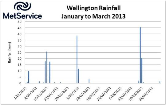 Figure 2: Daily rainfall over Wellington, January to March 2013.
