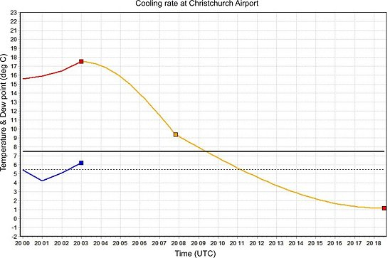 Cooling_rate_CH_20Mar2013_smaller