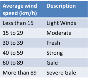 Wind speeds and descriptions