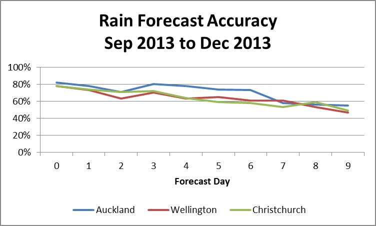 "For this graph ""Accuracy""  is defined in the following manner: The forecast is correct if  a) no rain/shower was forecast for the day and no precipitation was recorded at the observing site, or b) rain or showers were forecast and there was at least a trace of precipitation recorded at the observing site. If either of these conditions were satisfied the forecast was considered accurate."