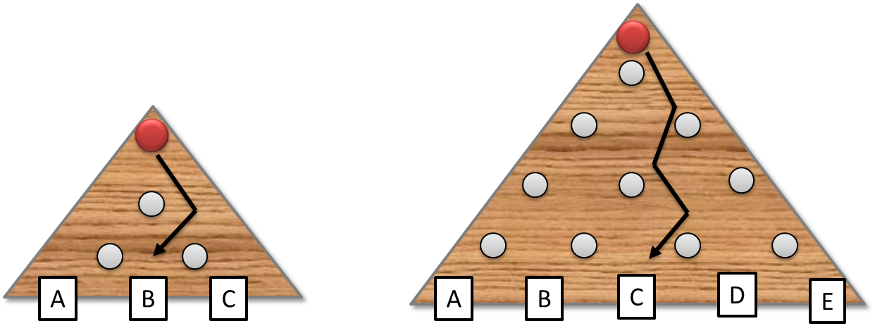 Imagine dropping a ball down a pin board, as it meets a pin it can go to the left or right. After two levels of pins the ball would be in one of three spots and the route it takes one of four possible ones. If we increase the levels of pins to four the number of outcomes increases to five and the number of possible routes the ball can take also increases.   It is a very simplistic model but if we imagine that each level of pins relates to a time step in the model small changes at any time step can have a difference on the final outcome.