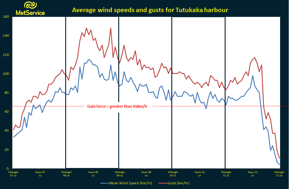 Tutukaka, on the east coast of Northland, experieced gale force wind speeds or higher for almost three whole days.