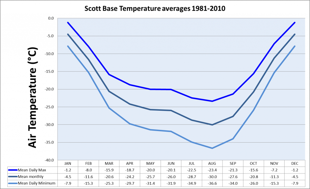 Average temperature at Scott Base