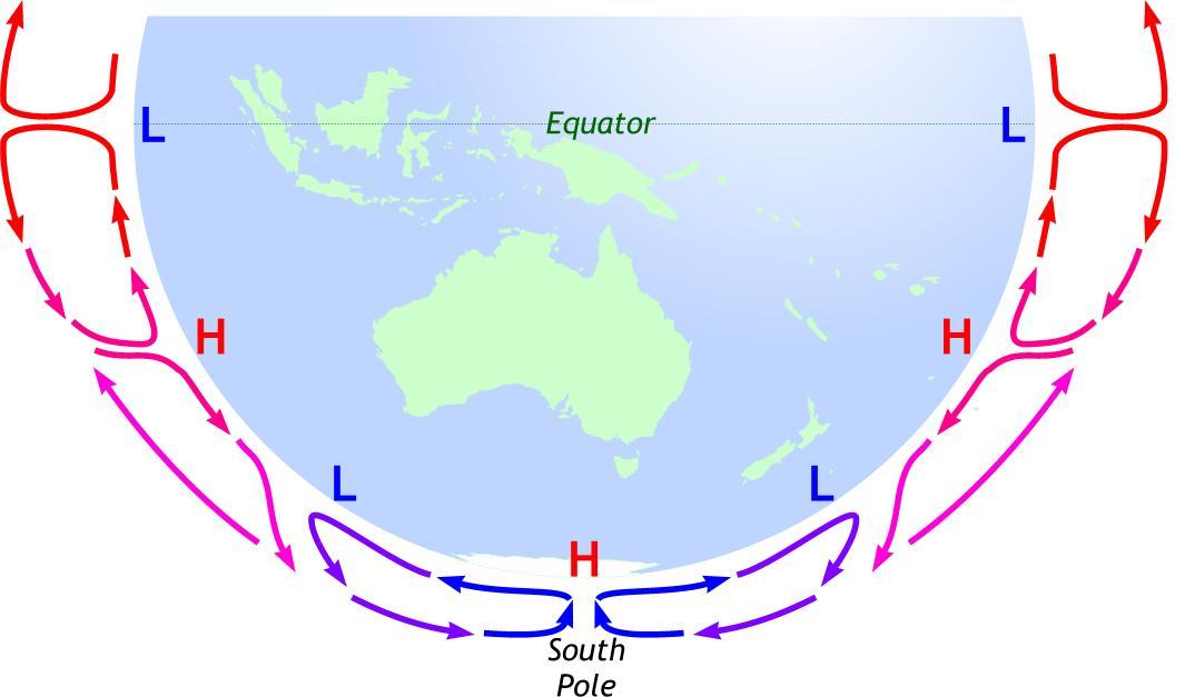 Antarctica in the global circulation pattern