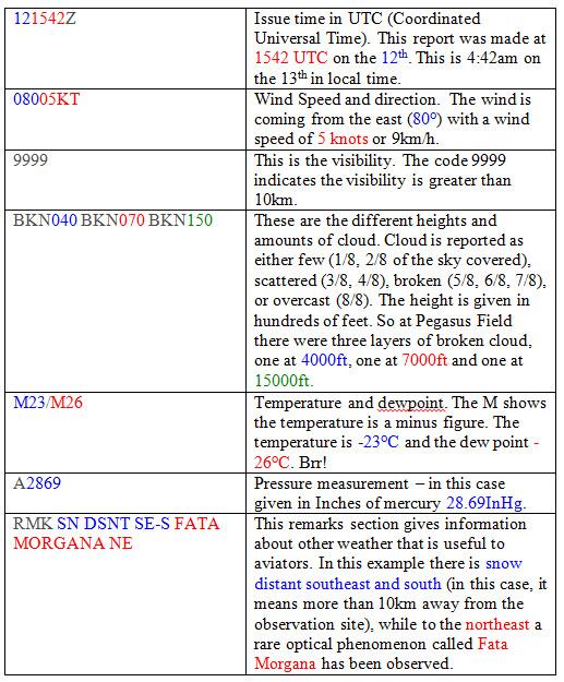 Decode of METAR from 13 October 2014