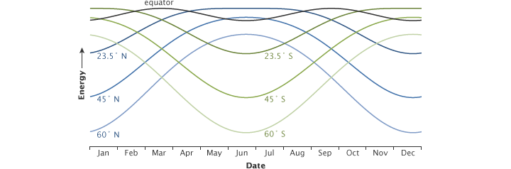 The peak energy received at different latitudes changes throughout the year.