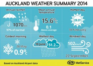 Auckland Weather Summary 2014