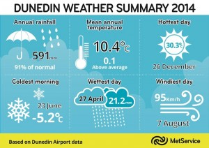 Dunedin Weather Summary 2014