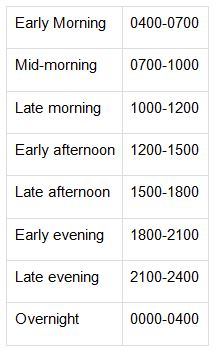 MetService timing descriptions.