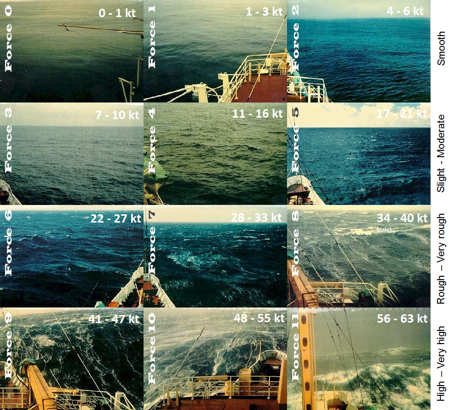 Relationship between the Beaufort Scale and sea state.