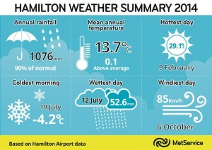 Hamilton Weather Summary 2014