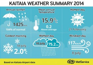 Kaitaia Weather Summary 2014