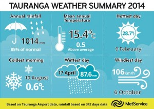 Tauranga Weather Summary 2014