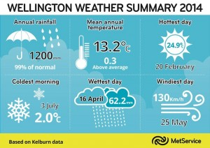 Wellington Weather Summary 2014