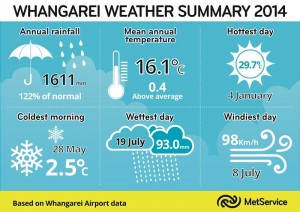 Whangarei Weather Summary 2014