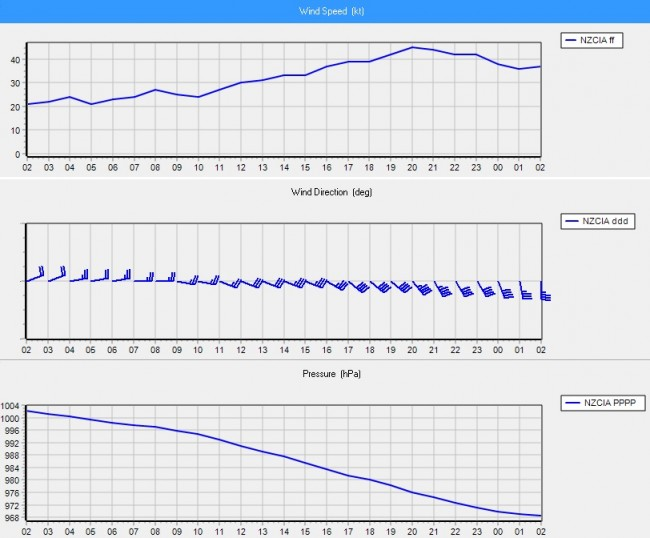 In this image the wind speed is shown in the top graph, steadily increasing, while in the bottom graph the pressure is falling rapidly as the system moves closer and closer to the weather station at the Chatham Islands site.