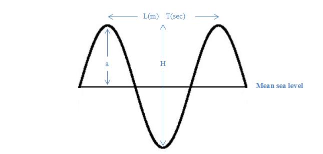 Figure 1: Wave characteristics