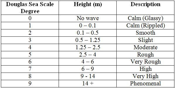 Figure 3: Douglas Sea Scale (from World Meteorological Organisation)