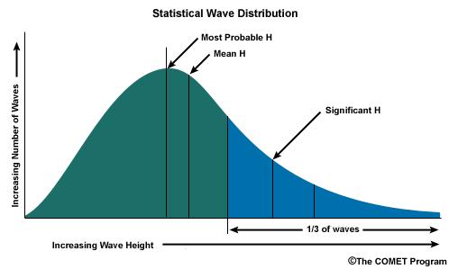 Figure 6: Statistical wave distribution (The COMET Program)