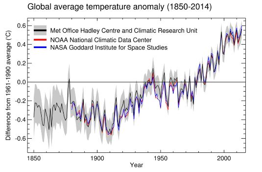 Global temperature data (departure from normal), based on three different reanalysis datasets.    The data all tell the same story – a rapid increase in global average temperature since the 1960s.