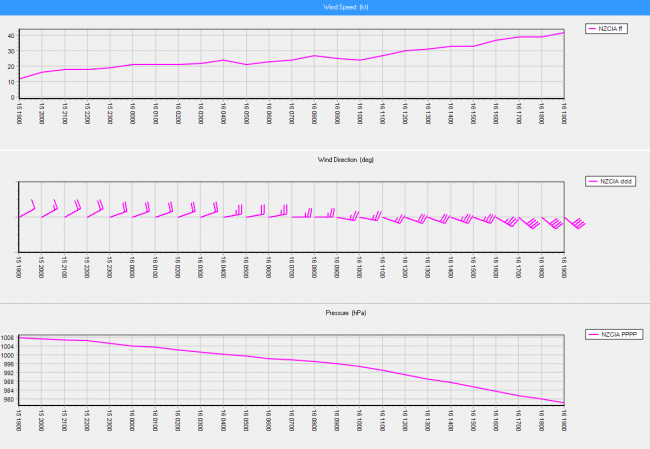 In this image the wind speed is shown in the top graph, steadily increasing, while in the bottom graph the pressure is falling rapidly as the system moves closer and closer to the weather station at the Chatham Islands website.
